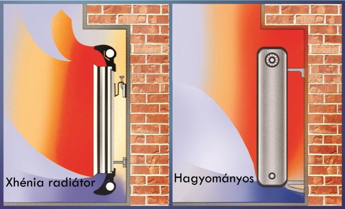 levegő áramlás eltérő kialakítású radiátorok között régi másolata